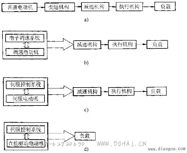机电一体化系统的创新设计